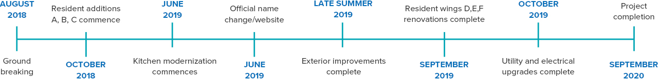 Renovation timeline; August 2018 - Ground breaking; October 2018 - Resident additions A, B, C commence; June 2019 - Kitchen modernization commences; June 2019 - Official name change/website; Late Summer 2019 - Exterior improvements complete; September 2019 - Resident Wings D, E, F renovations complete; October 2019 - Utility and electrical upgrades complete; September 2020 - Project completion